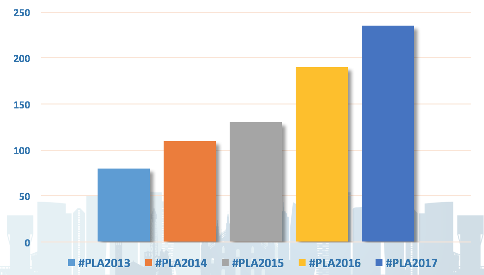 Paperless lab academy history numbers of attendees