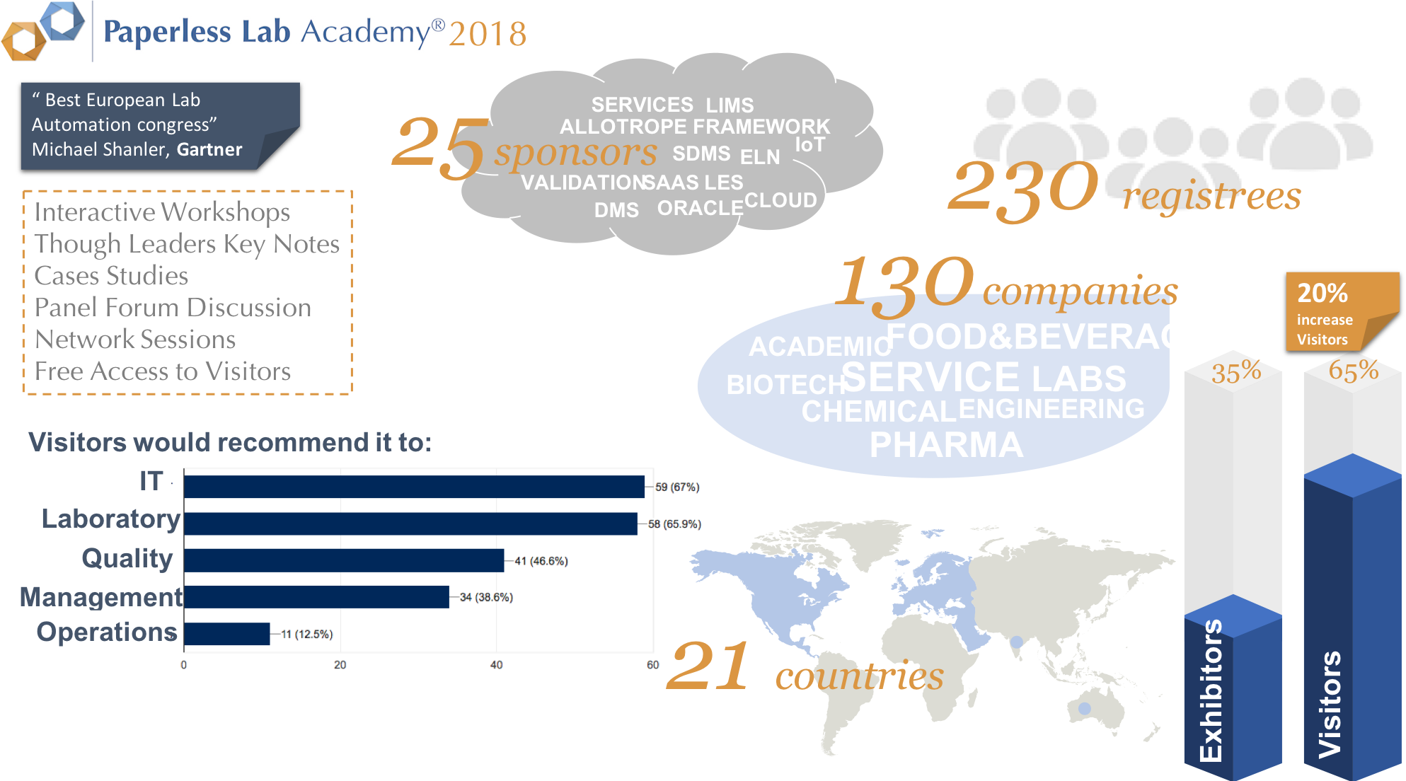 paperless lab academy 2018 infographic