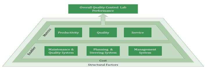Operational excellence QC lab model