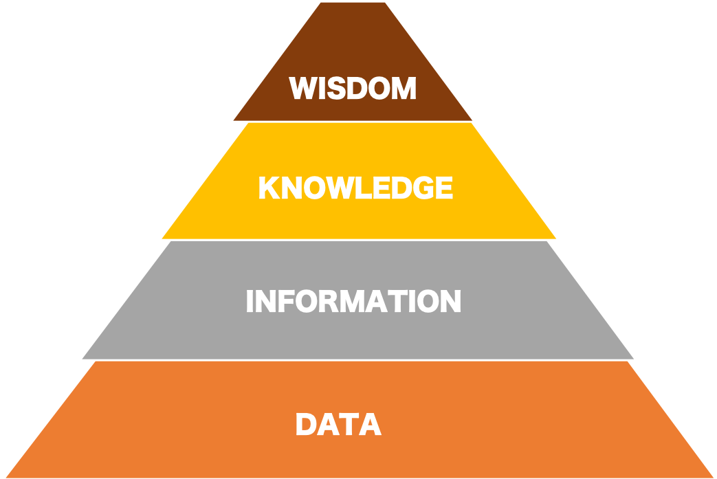 data information knowledge wisdom pyramid