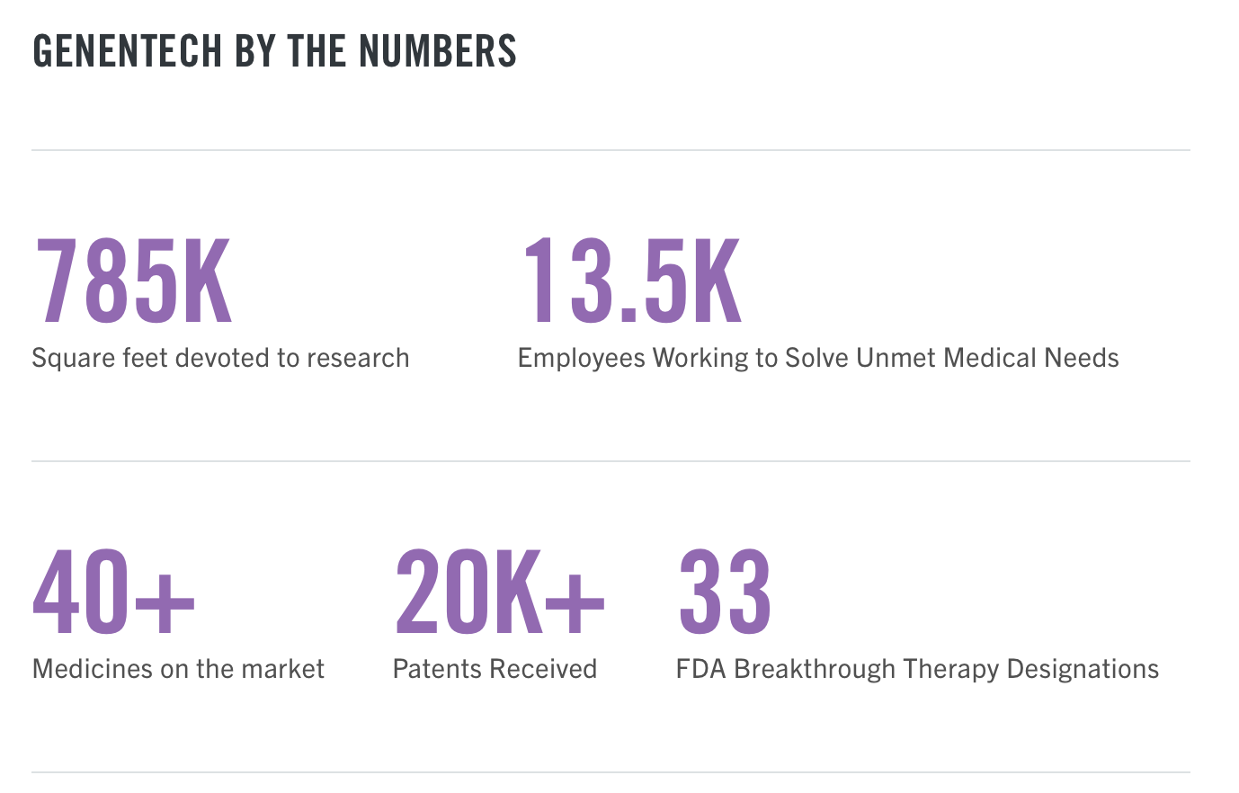 Genentech by numbers