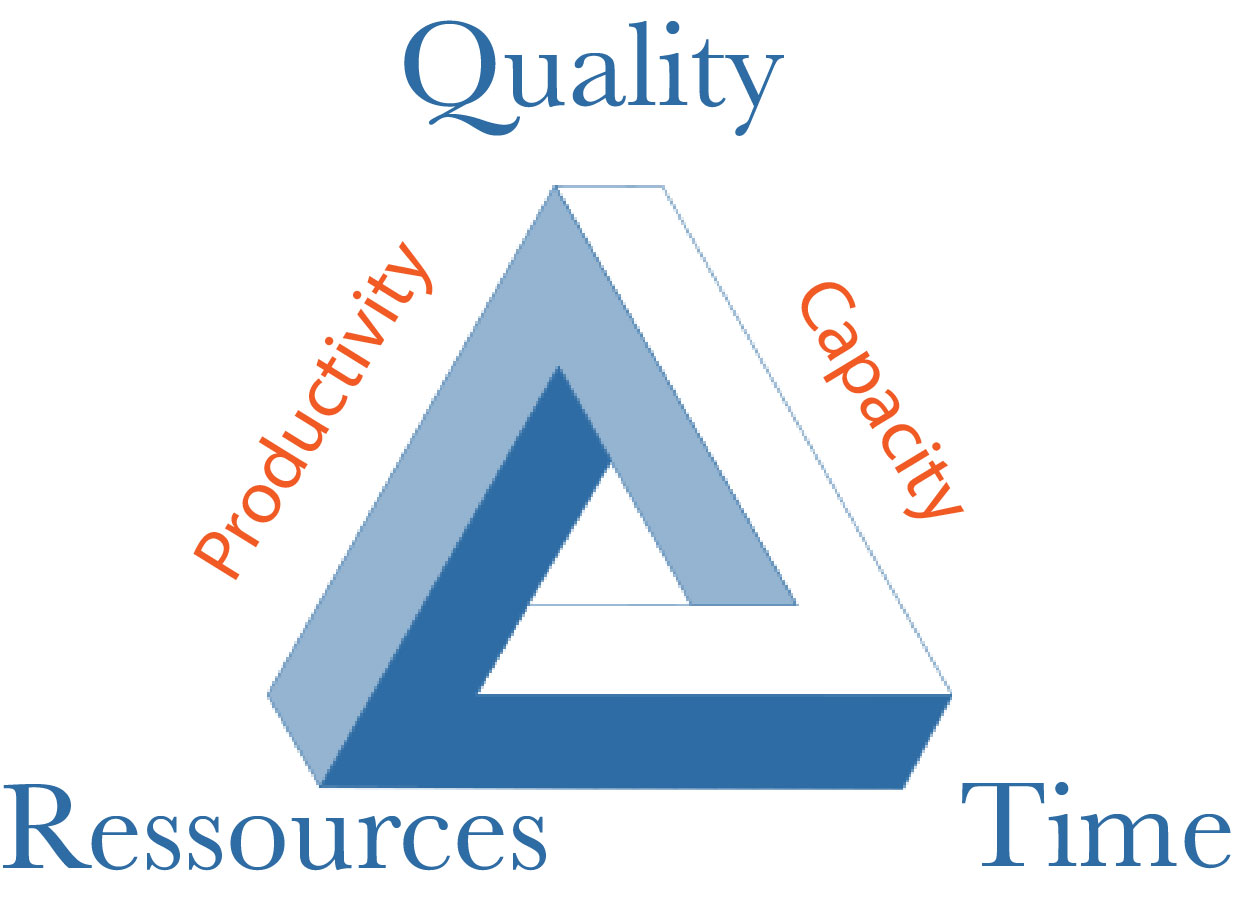 Quality Resources Time Triangle
